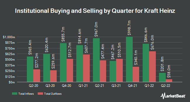 Institutional Ownership by Quarter for Heinz (NASDAQ:KHC)