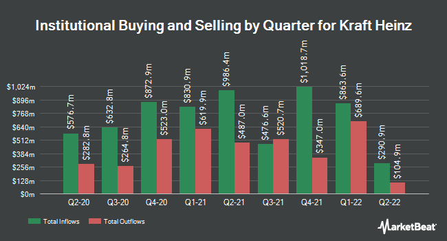Institutional Ownership by Quarter for Kraft Heinz (NASDAQ:KHC)