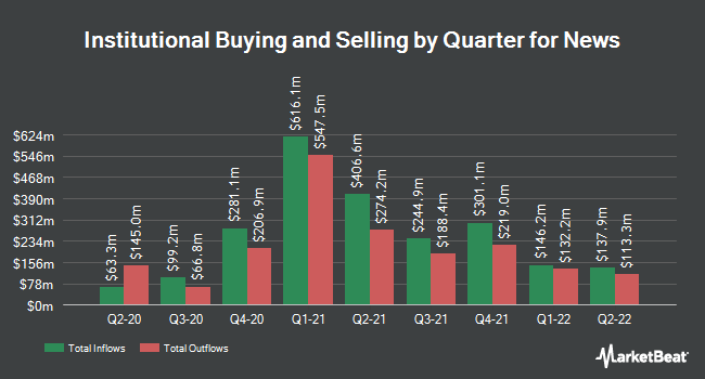 Institutional Ownership by Quarter for News (NASDAQ:NWSA)