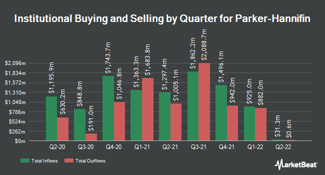Institutional Ownership by Quarter for Parker Hannifin (NYSE:PH)