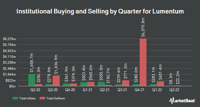 Institutional Ownership by Quarter for Lumentum (NASDAQ:LITE)