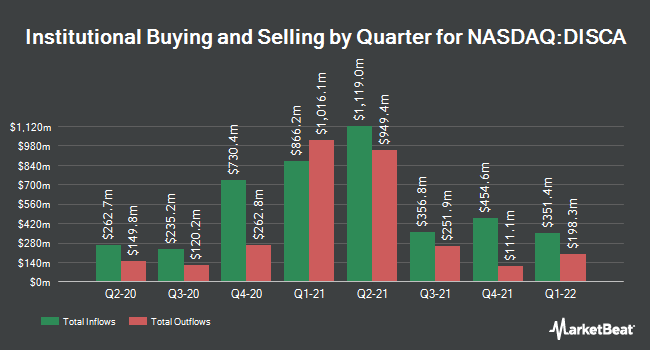 Institutional Ownership by Quarter for Discovery (NASDAQ:DISCA)