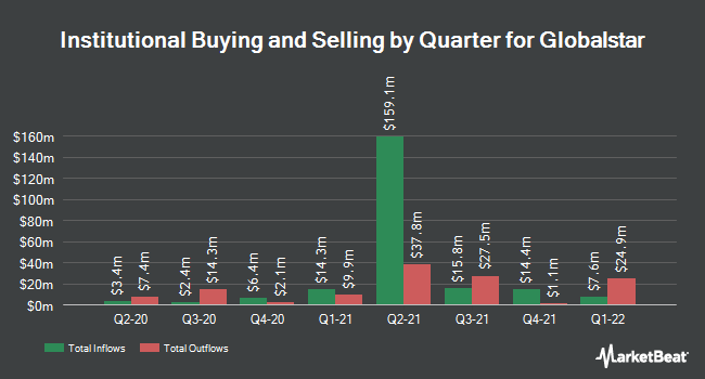 Institutional Ownership by Quarter for Globalstar (NYSEAMERICAN:GSAT)