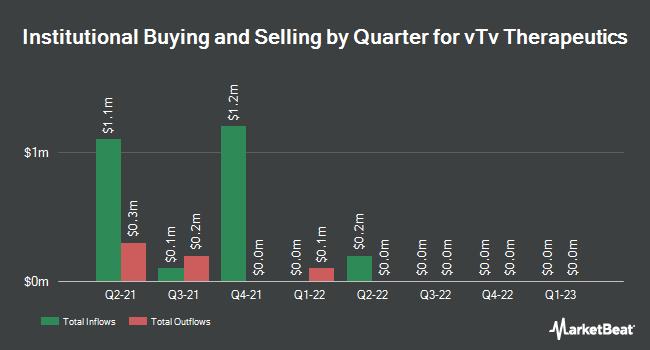 Institutional Ownership by Quarter for vTv Therapeutics (NASDAQ:VTVT)