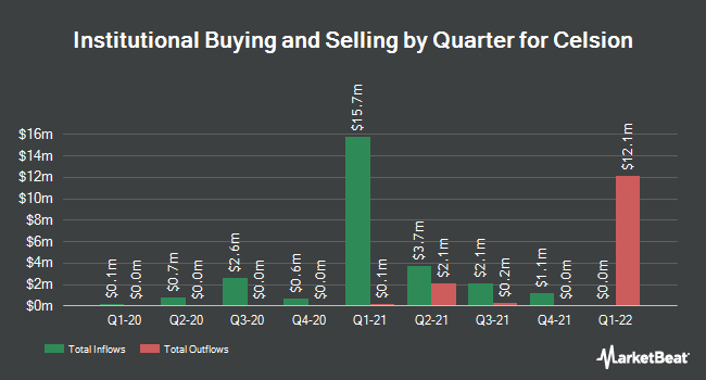 Institutional Ownership by Quarter for Celsion (NASDAQ:CLSN)