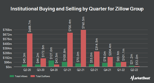 Institutional Ownership by Quarter for Zillow (NASDAQ:ZG)