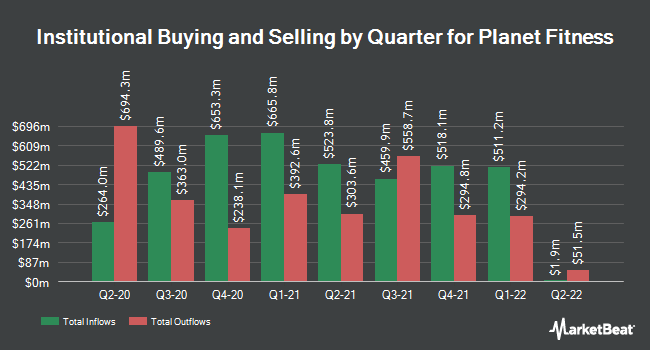 Institutional Ownership by Quarter for Planet Fitness (NYSE:PLNT)