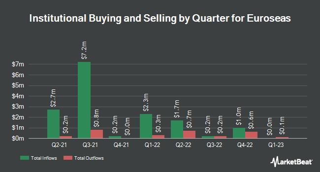 Institutional Ownership by Quarter for Euroseas (NASDAQ:ESEA)
