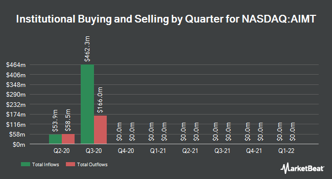 Institutional Ownership by Quarter for Aimmune Therapeutics (NASDAQ:AIMT)