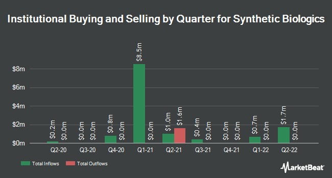 Institutional Ownership by Quarter for Synthetic Biologics (NYSEAMERICAN:SYN)