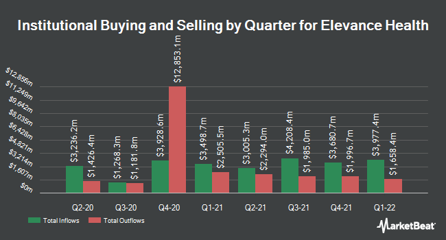 Institutional Ownership by Quarter for Anthem (NYSE:ANTM)