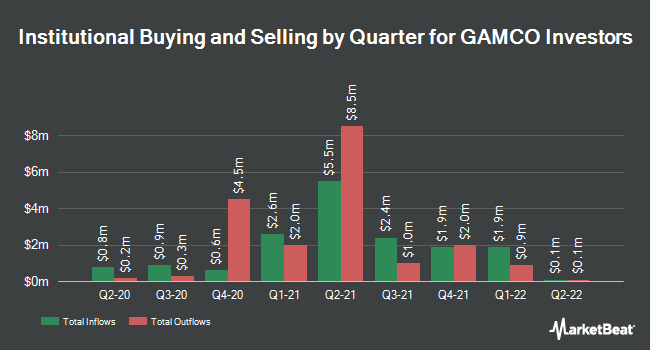 Institutional Ownership by Quarter for GAMCO Investors (NYSE:GBL)