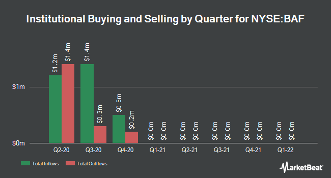 Institutional Ownership by Quarter for BlackRock Insured Municipal Income Inves (NYSE:BAF)
