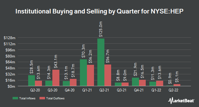 Institutional Ownership by Quarter for Holly Energy Partners (NYSE:HEP)