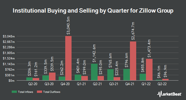 Institutional Ownership by Quarter for Zillow (NASDAQ:Z)