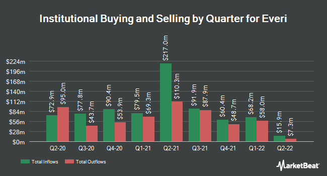 Institutional Ownership by Quarter for Everi Holdings (NYSE:EVRI)