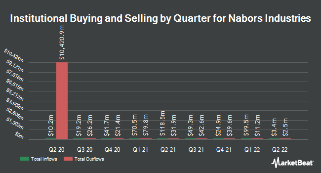 Institutional Ownership by Quarter for Nabors Industries (NYSE:NBR)