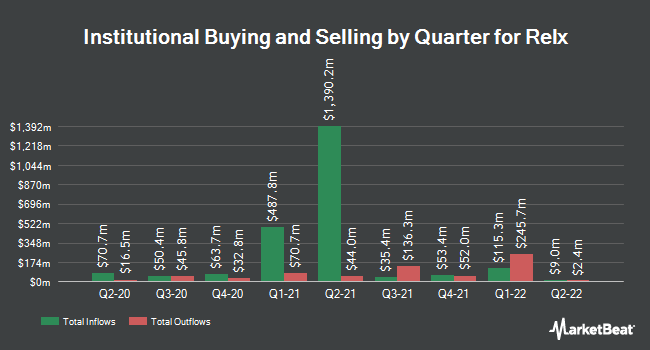 Institutional Ownership by Quarter for RELX Group (NYSE:RELX)
