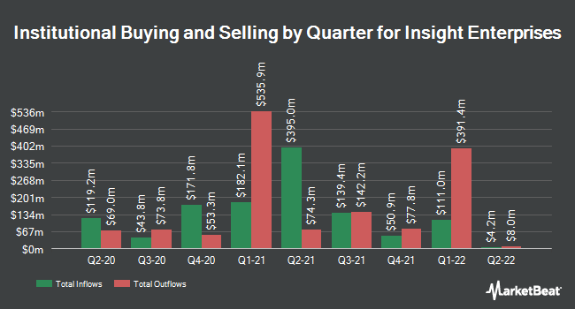 Institutional Ownership by Quarter for Insight Enterprises (NASDAQ:NSIT)