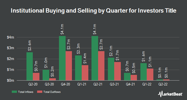 Institutional Ownership by Quarter for Investors Title (NASDAQ:ITIC)