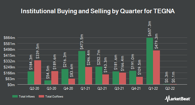 Institutional Ownership by Quarter for TEGNA (NYSE:TGNA)