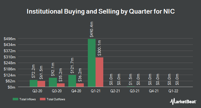 Institutional Ownership by Quarter for NIC (NASDAQ:EGOV)
