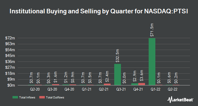 Institutional Ownership by Quarter for PAM Transport (NASDAQ:PTSI)