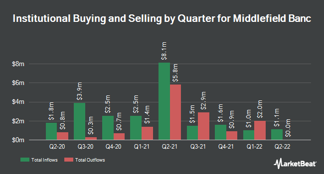 Institutional Ownership by Quarter for Middlefield Banc (NASDAQ:MBCN)