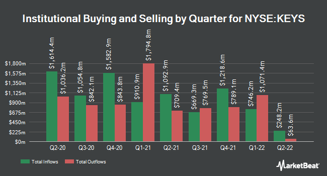Institutional Ownership by Quarter for Keysight (NYSE:KEYS)