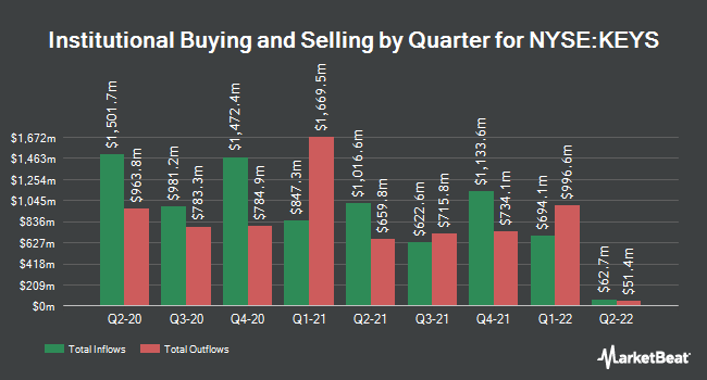 Institutional Ownership by Quarter for Keysight Technologies (NYSE:KEYS)