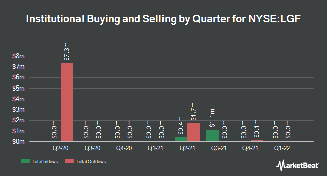 Institutional Ownership by Quarter for Lions Gate Entertainment (NYSE:LGF)