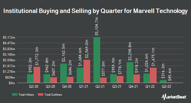 Institutional Ownership by Quarter for Marvell Technology Group (NASDAQ:MRVL)