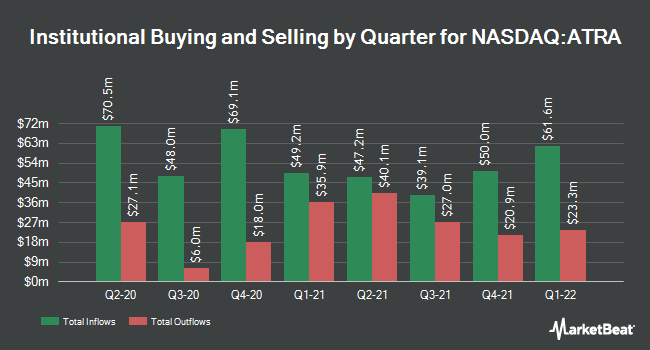 Institutional Ownership by Quarter for Atara Biotherapeutics (NASDAQ:ATRA)