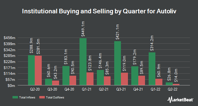 Institutional Ownership by Quarter for Autoliv (NYSE:ALV)