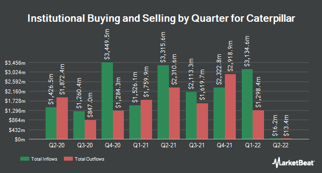 Institutional Ownership by Quarter for Caterpillar (NYSE:CAT)