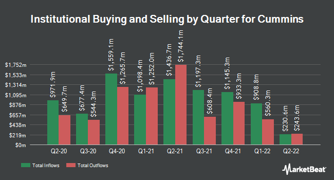Institutional Ownership by Quarter for Cummins (NYSE:CMI)