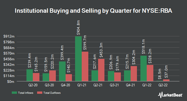 Institutional Ownership by Quarter for Ritchie Bros. Auctioneers (NYSE:RBA)