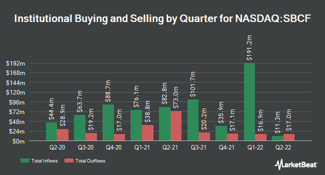 Institutional Ownership by Quarter for Seacoast Banking Corporation of Florida (NASDAQ:SBCF)