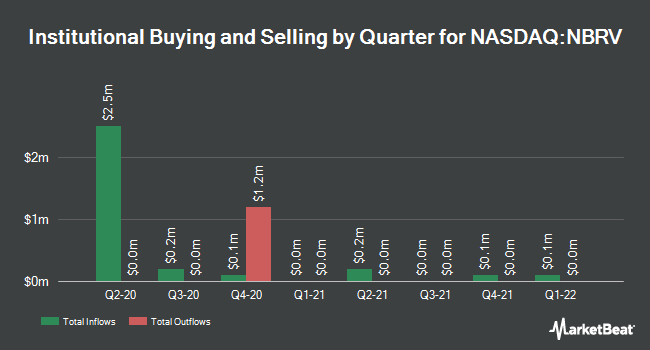 Institutional Ownership by Quarter for Nabriva Therapeutics (NASDAQ:NBRV)