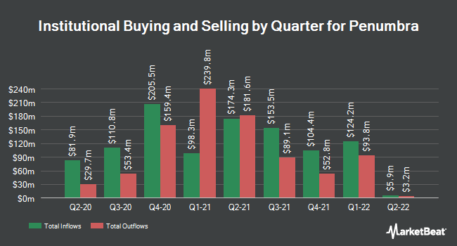 Institutional Ownership by Quarter for Penumbra (NYSE:PEN)
