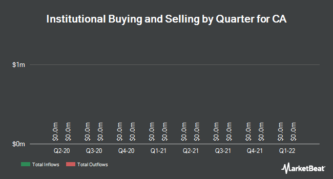 Institutional Ownership by Quarter for CA Technologies (NASDAQ:CA)