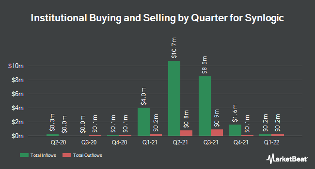 Institutional Ownership by Quarter for Synlogic (NASDAQ:SYBX)