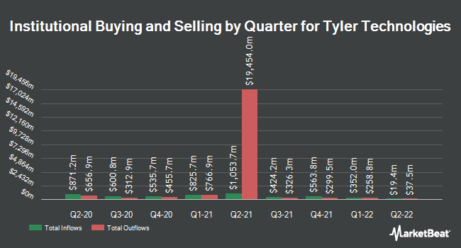Institutional Ownership by Quarter for Tyler Technologies (NYSE:TYL)
