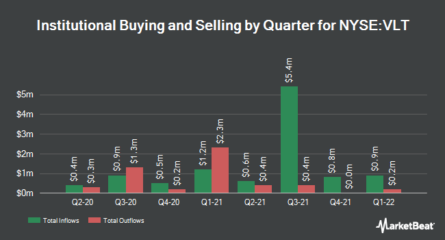 Institutional Ownership by Quarter for Van Kampen High Income Trust (NYSE:VLT)