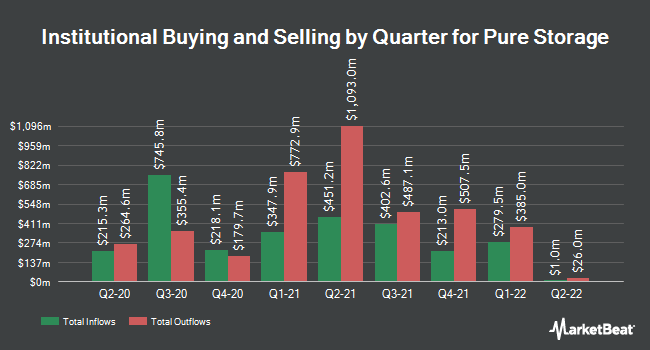 Institutional Ownership by Quarter for Pure Storage (NYSE:PSTG)