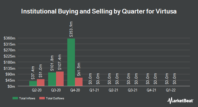 Institutional Ownership by Quarter for Virtusa (NASDAQ:VRTU)