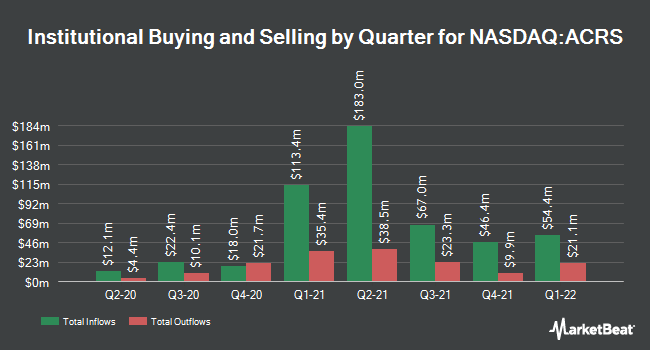 Institutional Ownership by Quarter for Aclaris Therapeutics (NASDAQ:ACRS)
