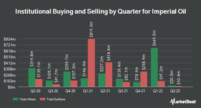 Institutional Ownership by Quarter for Imperial Oil (NYSEAMERICAN:IMO)