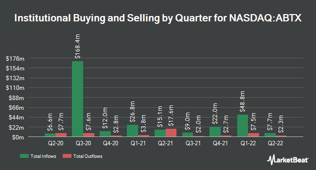 Institutional Ownership by Quarter for Allegiance Bancshares (NASDAQ:ABTX)