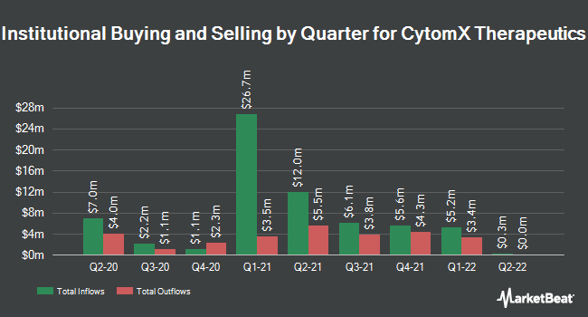 Institutional Ownership by Quarter for CytomX Therapeutics (NASDAQ:CTMX)